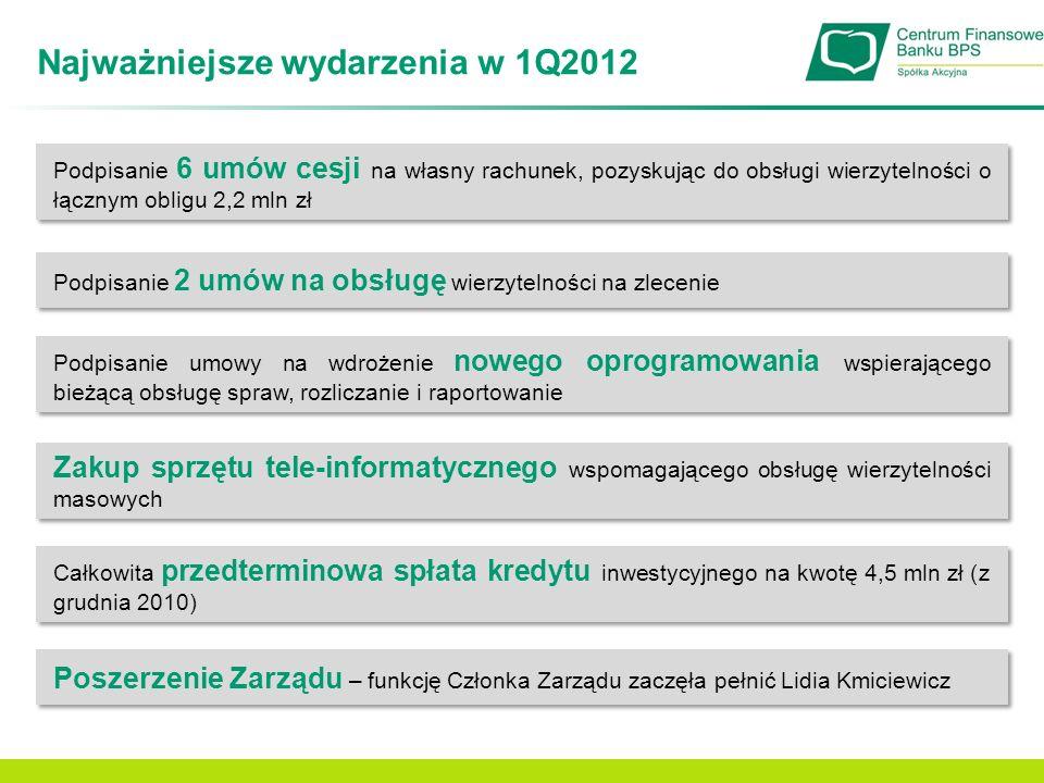 Najważniejsze wydarzenia w 1Q2012 Podpisanie 6 umów cesji na własny rachunek, pozyskując do obsługi wierzytelności o łącznym obligu 2,2 mln zł Podpisa