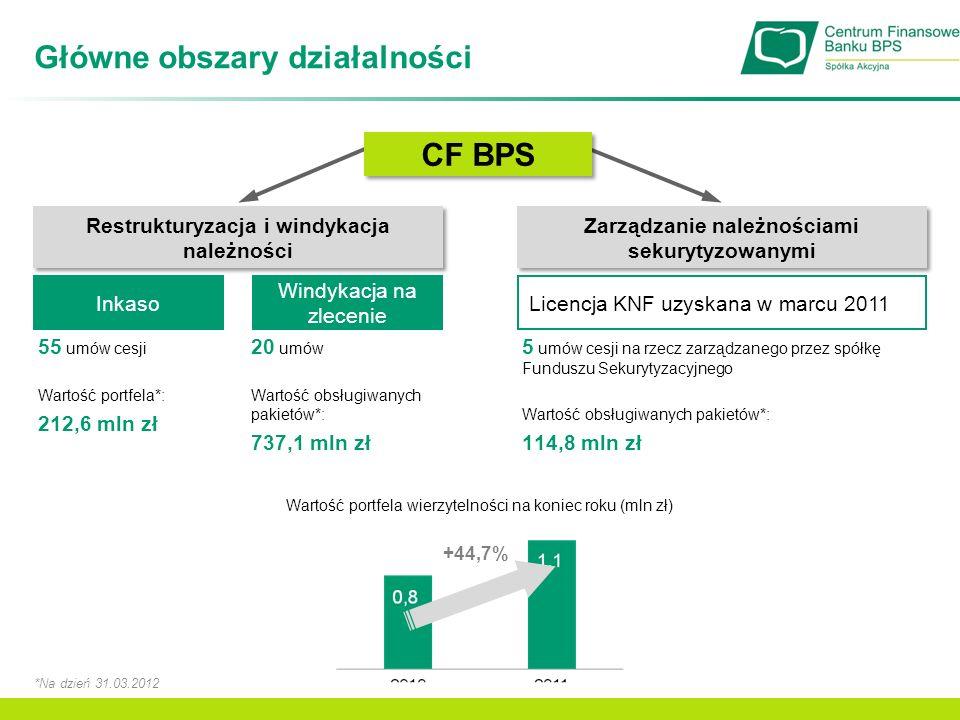 Struktura portfela* Windykacja na zlecenie Znacząca umowa z Bankiem BPS S.A.