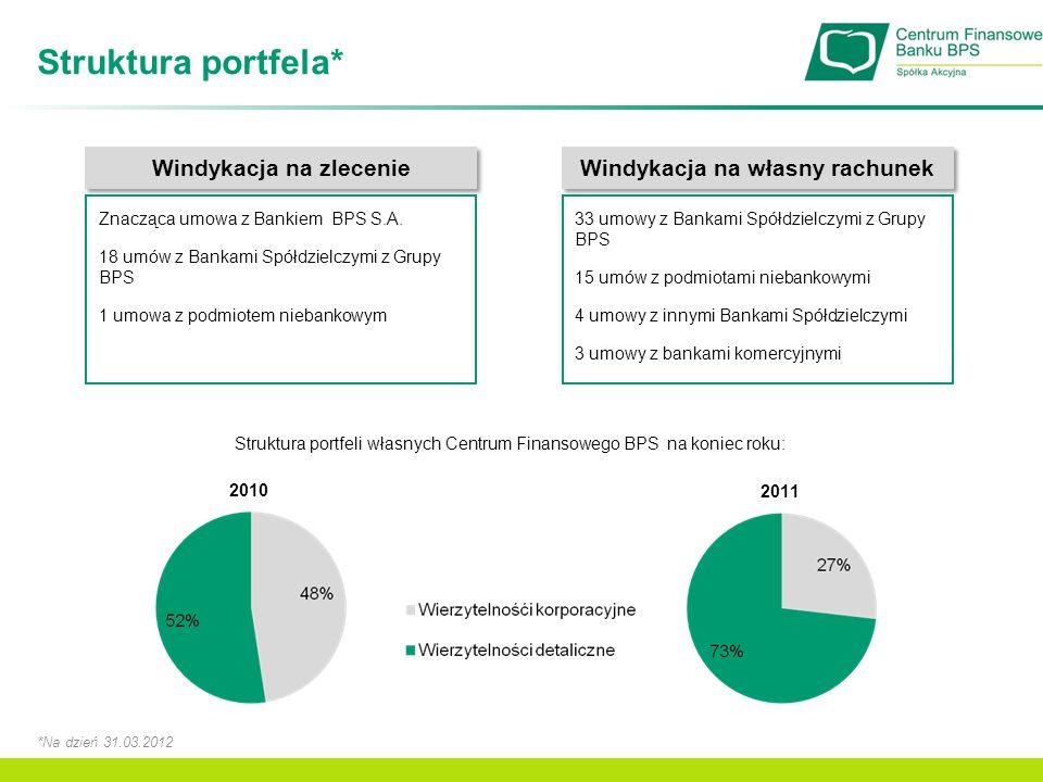 Struktura portfela* Windykacja na zlecenie Znacząca umowa z Bankiem BPS S.A. 18 umów z Bankami Spółdzielczymi z Grupy BPS 1 umowa z podmiotem niebanko