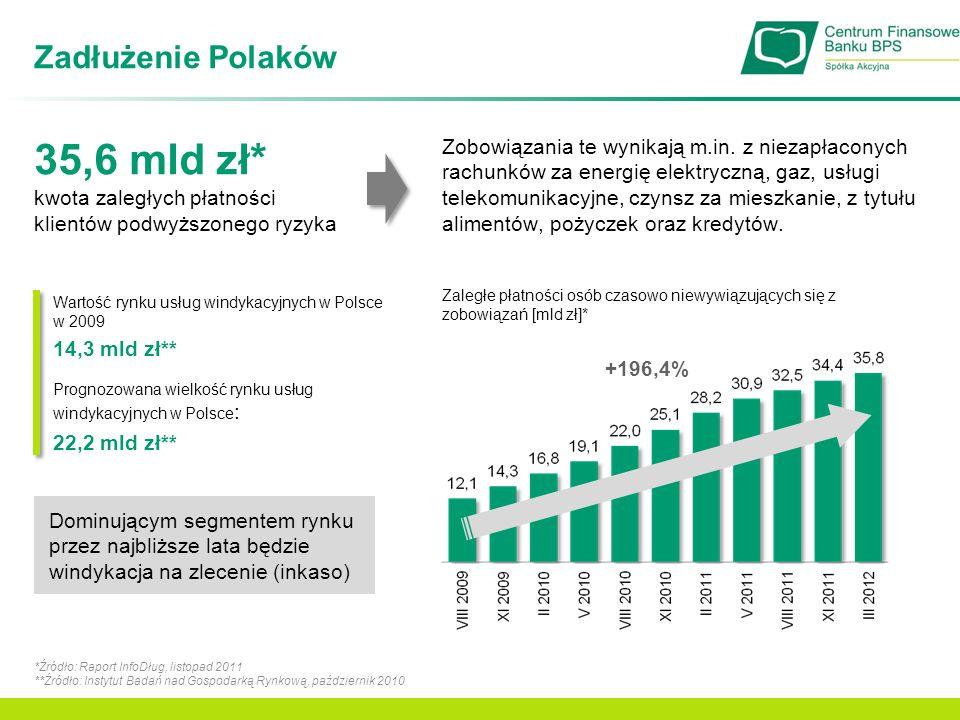 Zadłużenie Polaków *Źródło: Raport InfoDług, listopad 2011 **Źródło: Instytut Badań nad Gospodarką Rynkową, październik 2010 35,6 mld zł* kwota zaległ