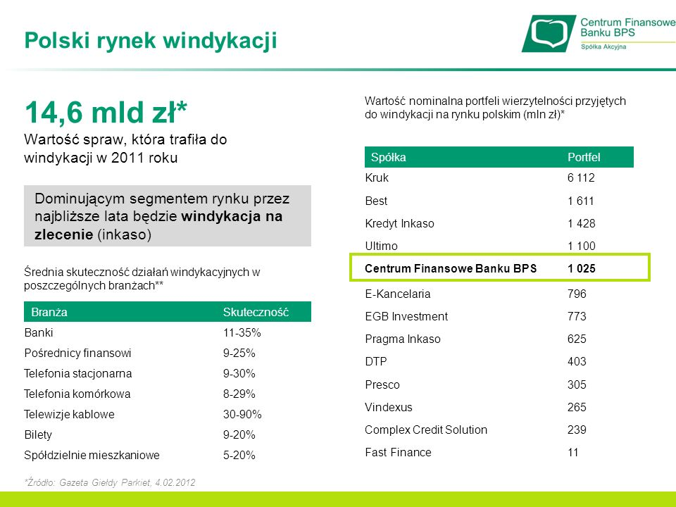 Polski rynek windykacji 14,6 mld zł* Wartość spraw, która trafiła do windykacji w 2011 roku *Źródło: Gazeta Giełdy Parkiet, 4.02.2012 SpółkaPortfel Kr