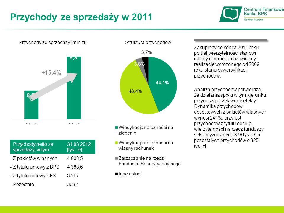 Przychody ze sprzedaży w 2011 Przychody ze sprzedaży [mln zł]Struktura przychodów +15,4% Przychody netto ze sprzedaży, w tym: 31.03.2012 [tys. zł] - Z