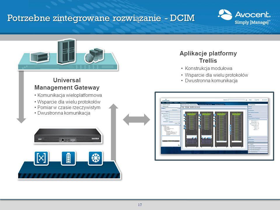 Universal Management Gateway Komunikacja wieloplatformowa Wsparcie dla wielu protokołów Pomiar w czasie rzeczywistym Dwustronna komunikacja Aplikacje