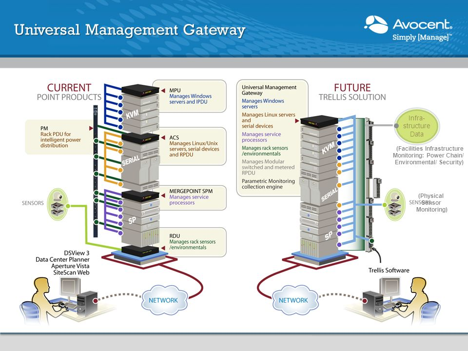 Universal Management Gateway Infra- structure Data (Physical Sensor Monitoring) (Facilities Infrastructure Monitoring: Power Chain/ Environmental/ Sec