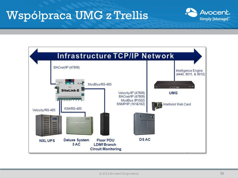 Wspó ł praca UMG z Trellis © 2012 Avocent Corporation 53