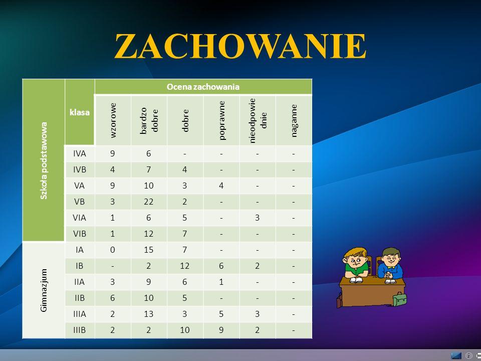 ZACHOWANIE Szkoła podstawowa klasa Ocena zachowania wzorowe bardzo dobre dobre poprawne nieodpowie dnie naganne IVA96---- IVB474--- VA91034-- VB3222--