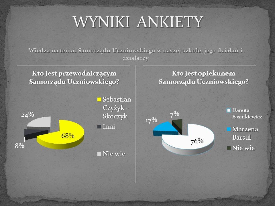 Z przeprowadzonej ankiety wynika, że: Znaczna większość uczniów naszego gimnazjum wie, kto pełni funkcję przewodniczącego SU i który nauczyciel jest opiekunem tej instytucji.