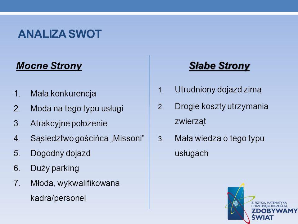 ANALIZA SWOT Mocne Strony Słabe Strony 1. Utrudniony dojazd zimą 2. Drogie koszty utrzymania zwierząt 3. Mała wiedza o tego typu usługach 1.Mała konku