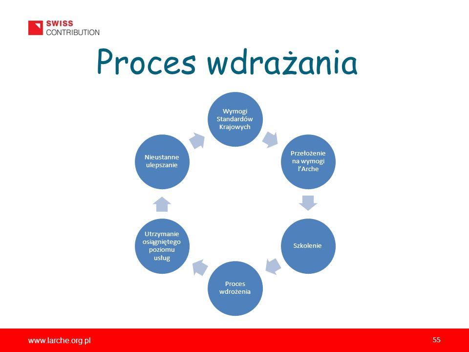 www.larche.org.pl 55 Proces wdrażania Wymogi Standardów Krajowych Przełożenie na wymogi lArche Szkolenie Proces wdrożenia Utrzymanie osiągniętego poziomu usług Nieustanne ulepszanie