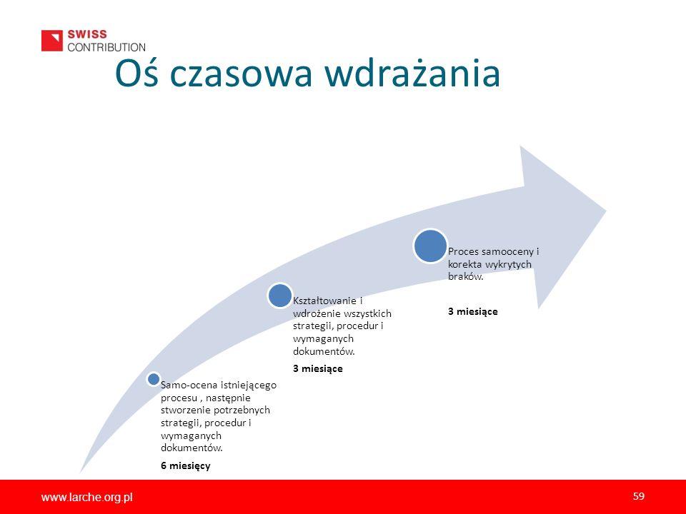 www.larche.org.pl 59 Oś czasowa wdrażania Samo-ocena istniejącego procesu, następnie stworzenie potrzebnych strategii, procedur i wymaganych dokumentó