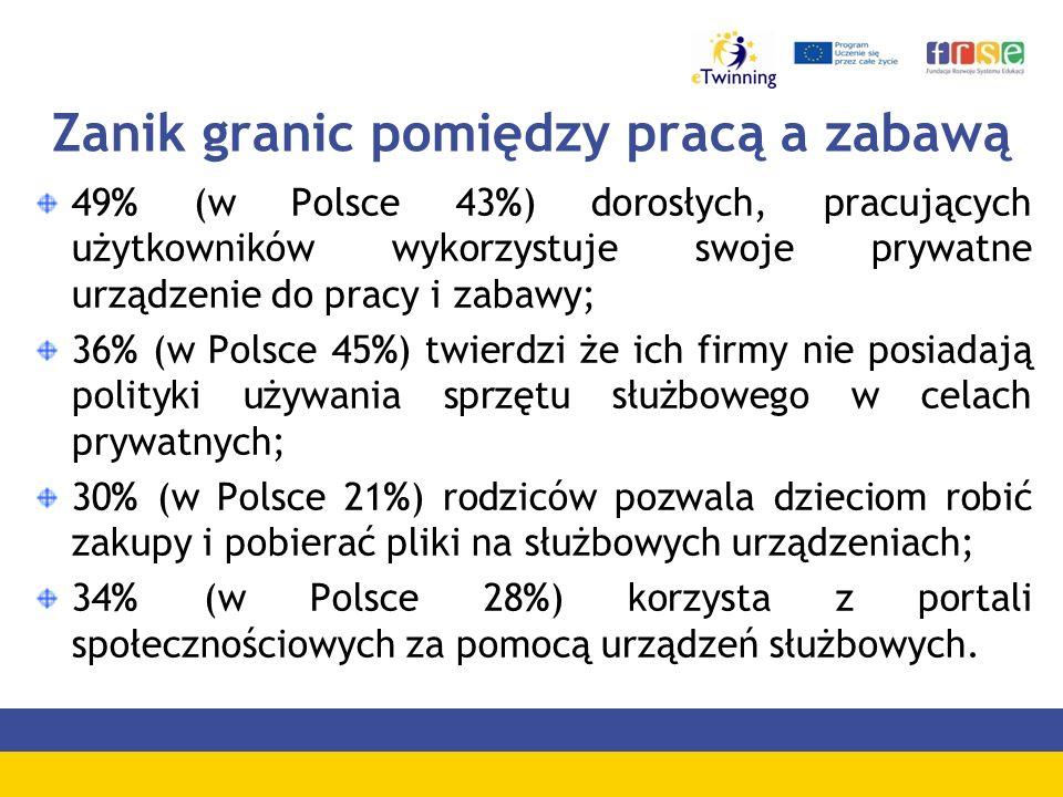 Zanik granic pomiędzy pracą a zabawą 49% (w Polsce 43%) dorosłych, pracujących użytkowników wykorzystuje swoje prywatne urządzenie do pracy i zabawy;