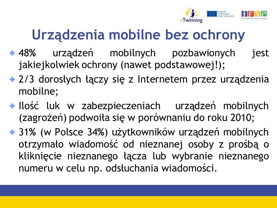 Urządzenia mobilne bez ochrony 48% urządzeń mobilnych pozbawionych jest jakiejkolwiek ochrony (nawet podstawowej!); 2/3 dorosłych łączy się z Internet