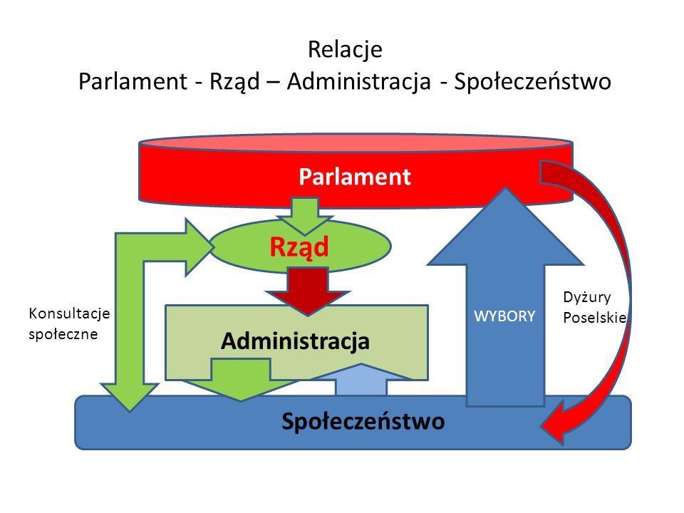 Relacje Parlament - Rząd – Administracja - Społeczeństwo Społeczeństwo Parlament Administracja Rząd WYBORY Konsultacje społeczne Dyżury Poselskie