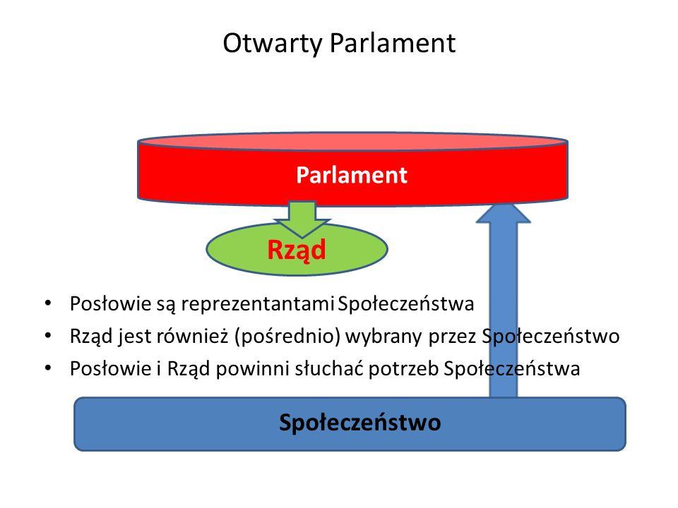 Otwarty Parlament Posłowie są reprezentantami Społeczeństwa Rząd jest również (pośrednio) wybrany przez Społeczeństwo Posłowie i Rząd powinni słuchać potrzeb Społeczeństwa Społeczeństwo Parlament Rząd WYBORY