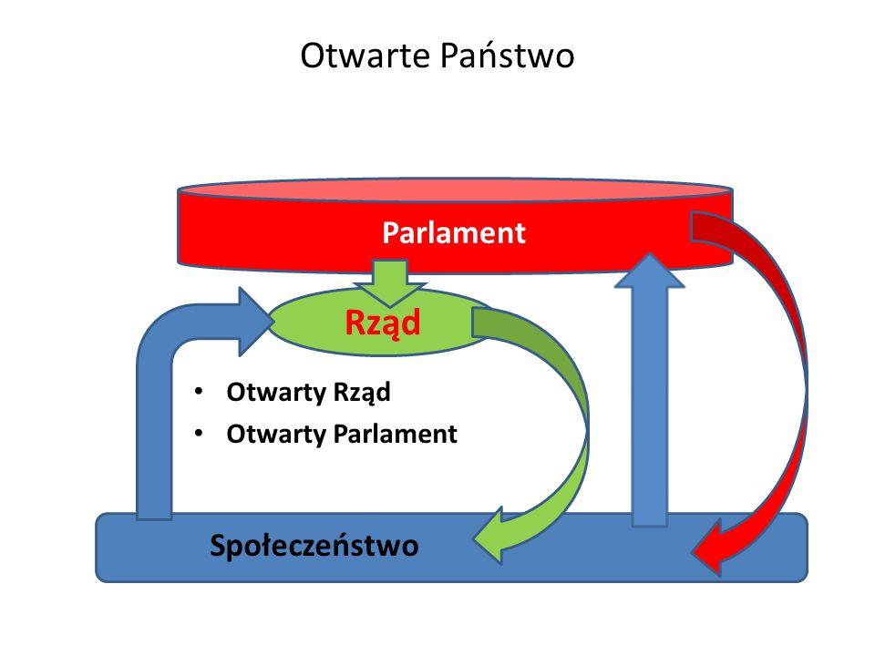 Otwarte Państwo Otwarty Rząd Otwarty Parlament Społeczeństwo Parlament Rząd WYBORY