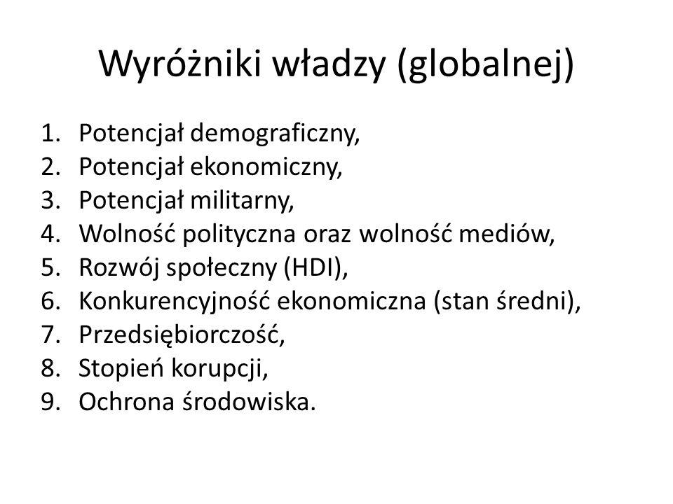 Wyróżniki władzy (globalnej) 1.Potencjał demograficzny, 2.Potencjał ekonomiczny, 3.Potencjał militarny, 4.Wolność polityczna oraz wolność mediów, 5.Ro