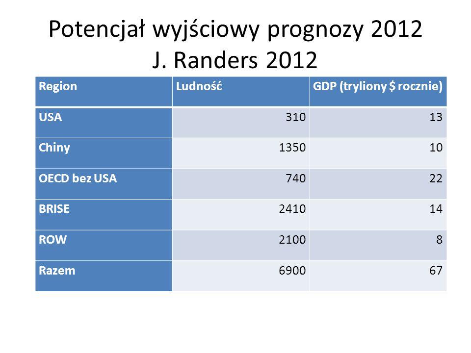 Potencjał wyjściowy prognozy 2012 J. Randers 2012 RegionLudnośćGDP (tryliony $ rocznie) USA31013 Chiny135010 OECD bez USA74022 BRISE241014 ROW21008 Ra