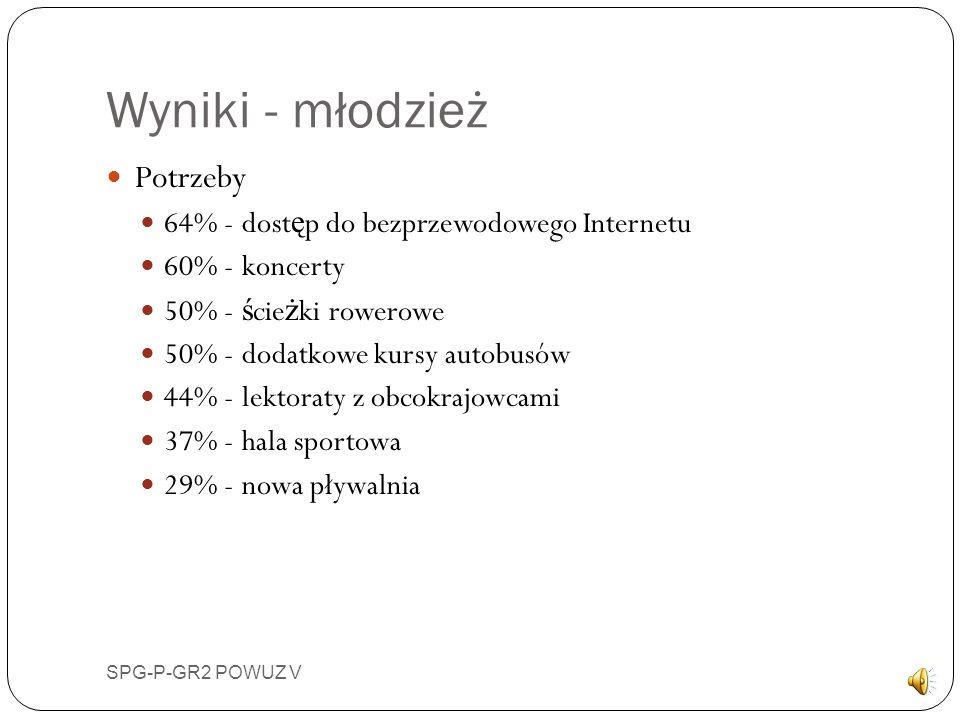Wyniki - młodzież SPG-P-GR2 POWUZ V Potrzeby 64% - dost ę p do bezprzewodowego Internetu 60% - koncerty 50% - ś cie ż ki rowerowe 50% - dodatkowe kursy autobusów 44% - lektoraty z obcokrajowcami 37% - hala sportowa 29% - nowa pływalnia