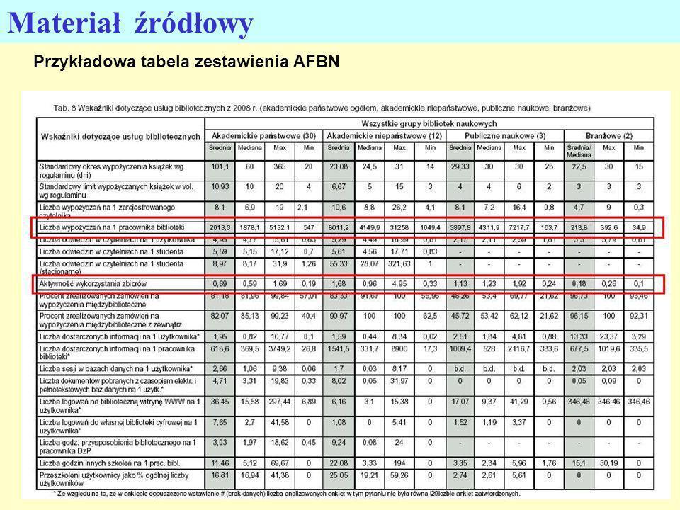 14 Materiał źródłowy Przykładowa tabela zestawienia AFBN