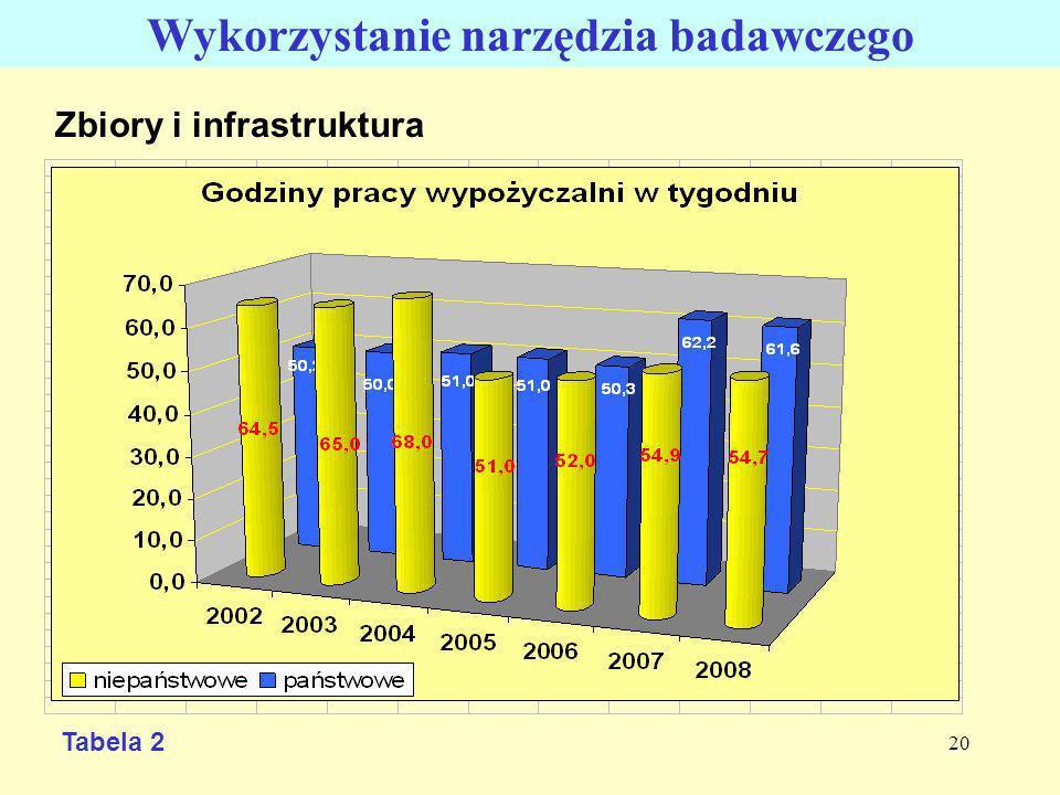 20 Zbiory i infrastruktura Wykorzystanie narzędzia badawczego Tabela 2