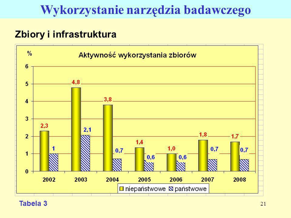 21 Zbiory i infrastruktura Wykorzystanie narzędzia badawczego Tabela 3