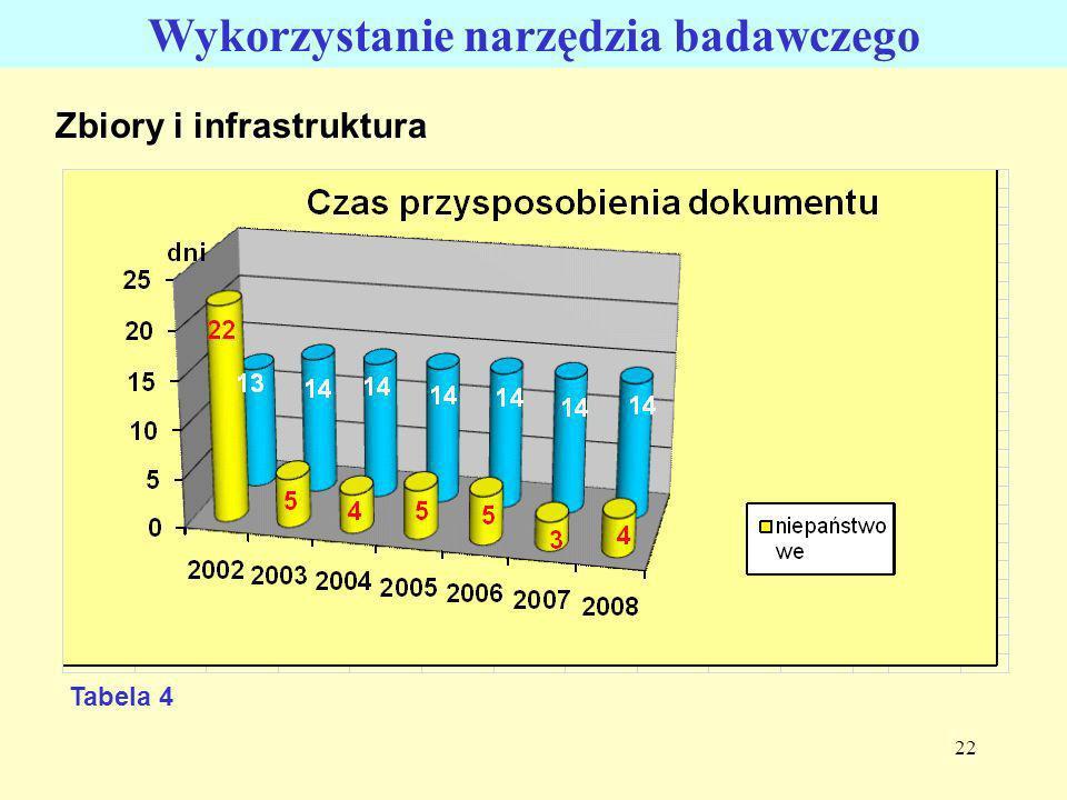 22 Zbiory i infrastruktura Wykorzystanie narzędzia badawczego Tabela 4