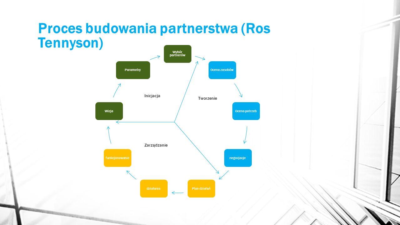 Proces budowania partnerstwa (Ros Tennyson) Wybór partnerów Ocena zasobówOcena potrzebnegocjacjePlan działańdziałaniafunkcjonowanieWizjaParametry Inic