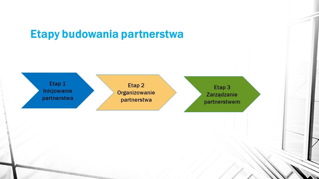 Etapy budowania partnerstwa Etap 1 Inicjowanie partnerstwa Etap 2 Organizowanie partnerstwa Etap 3 Zarządzanie partnerstwem