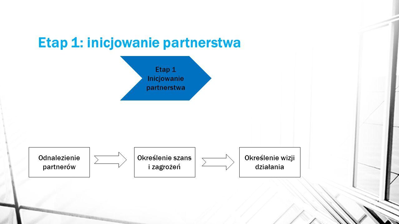 Etap 1: inicjowanie partnerstwa Etap 1 Inicjowanie partnerstwa Odnalezienie partnerów Określenie szans i zagrożeń Określenie wizji działania