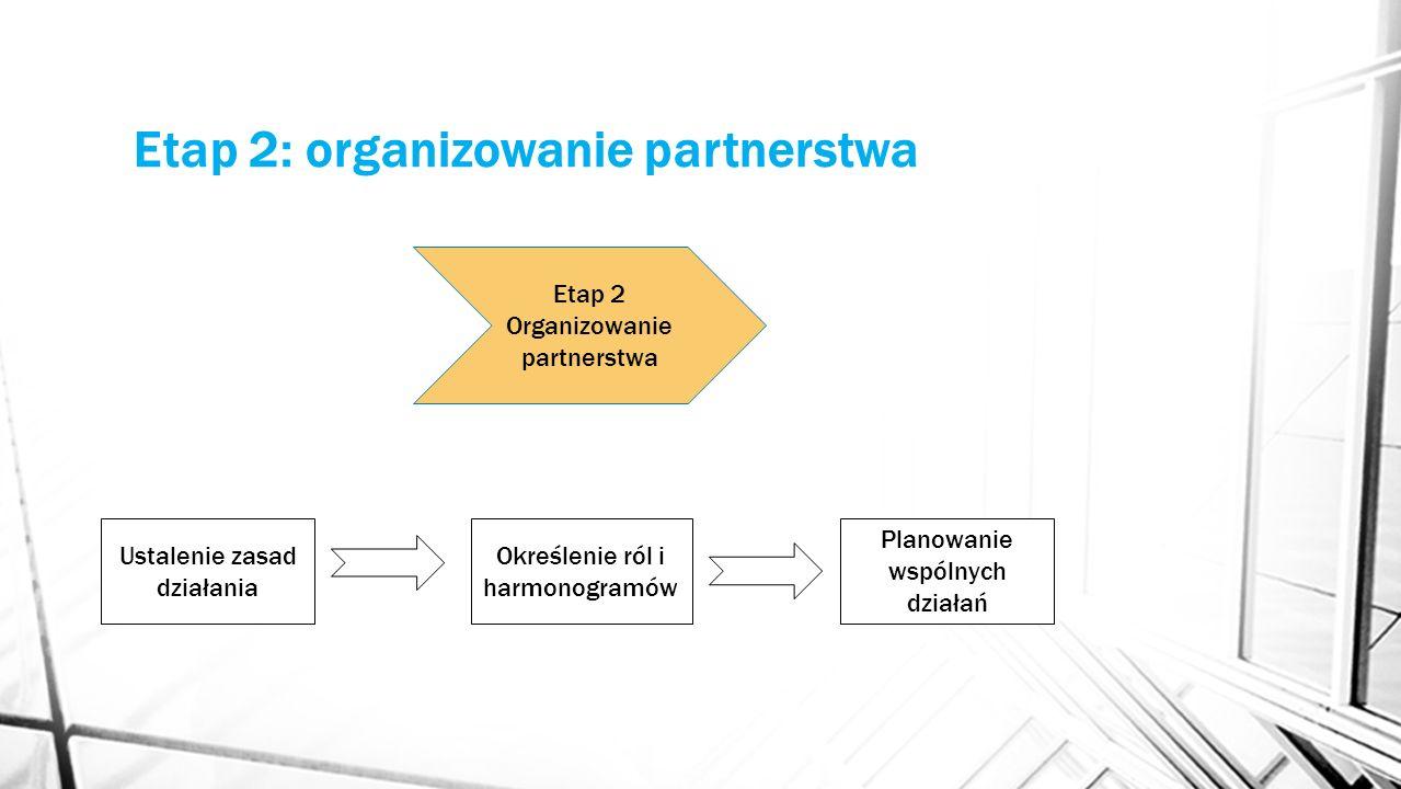 Etap 2: organizowanie partnerstwa Ustalenie zasad działania Określenie ról i harmonogramów Planowanie wspólnych działań Etap 2 Organizowanie partnerst