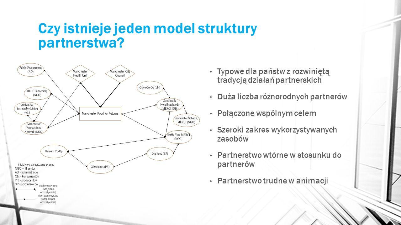 Czy istnieje jeden model struktury partnerstwa? Typowe dla państw z rozwiniętą tradycją działań partnerskich Duża liczba różnorodnych partnerów Połącz
