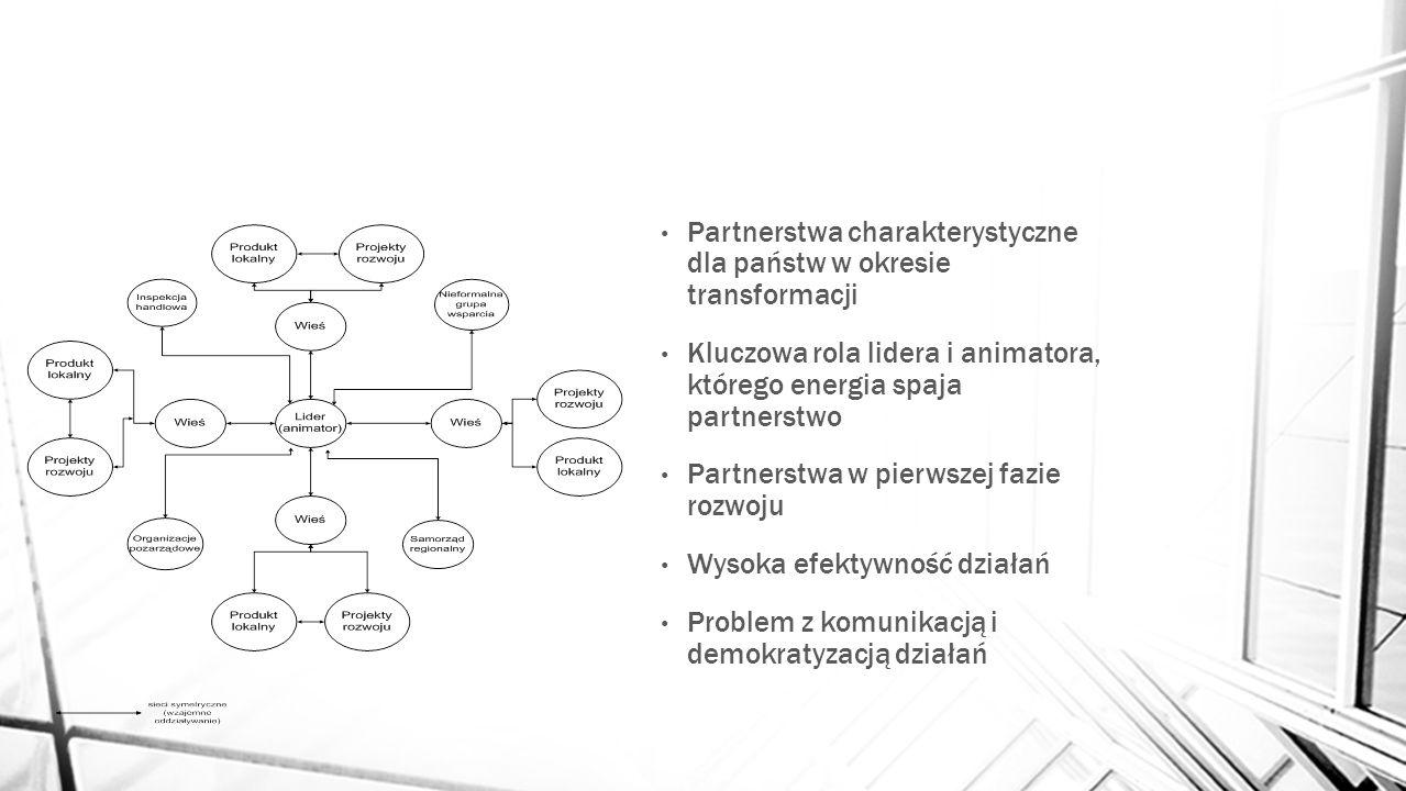 Partnerstwa charakterystyczne dla państw w okresie transformacji Kluczowa rola lidera i animatora, którego energia spaja partnerstwo Partnerstwa w pie