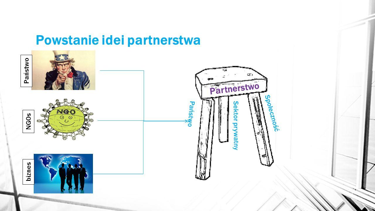 Powstanie idei partnerstwa Partnerstwo Sektor prywatny Państwo Społeczność Państwo NGOs biznes