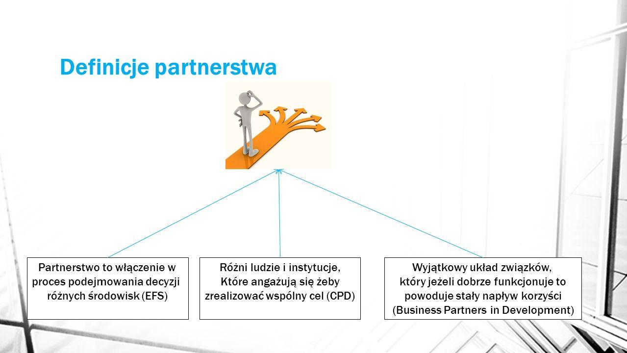 Definicje partnerstwa Partnerstwo to włączenie w proces podejmowania decyzji różnych środowisk (EFS) Różni ludzie i instytucje, Które angażują się żeb