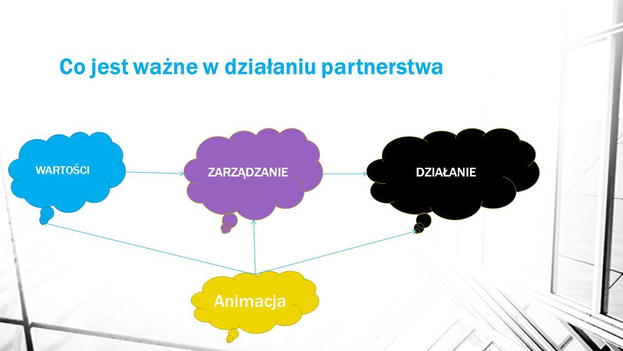Co jest ważne w działaniu partnerstwa WARTOŚCI Animacja ZARZĄDZANIEDZIAŁANIE