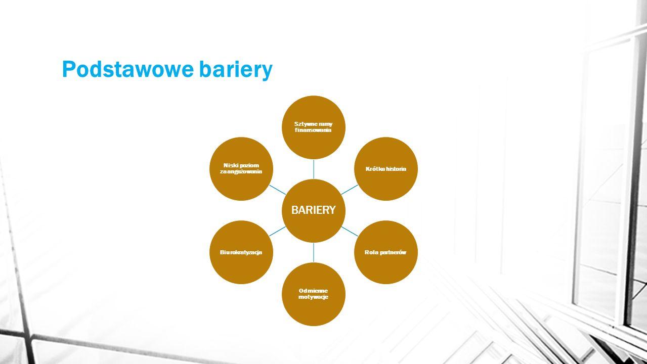 Podstawowe bariery BARIERY Sztywne ramy finansowania Krótka historiaRola partnerów Odmienne motywacje Biurokratyzacja Niski poziom zaangażowania