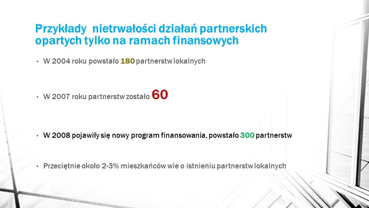 Przykłady nietrwałości działań partnerskich opartych tylko na ramach finansowych W 2004 roku powstało 180 partnerstw lokalnych W 2007 roku partnerstw
