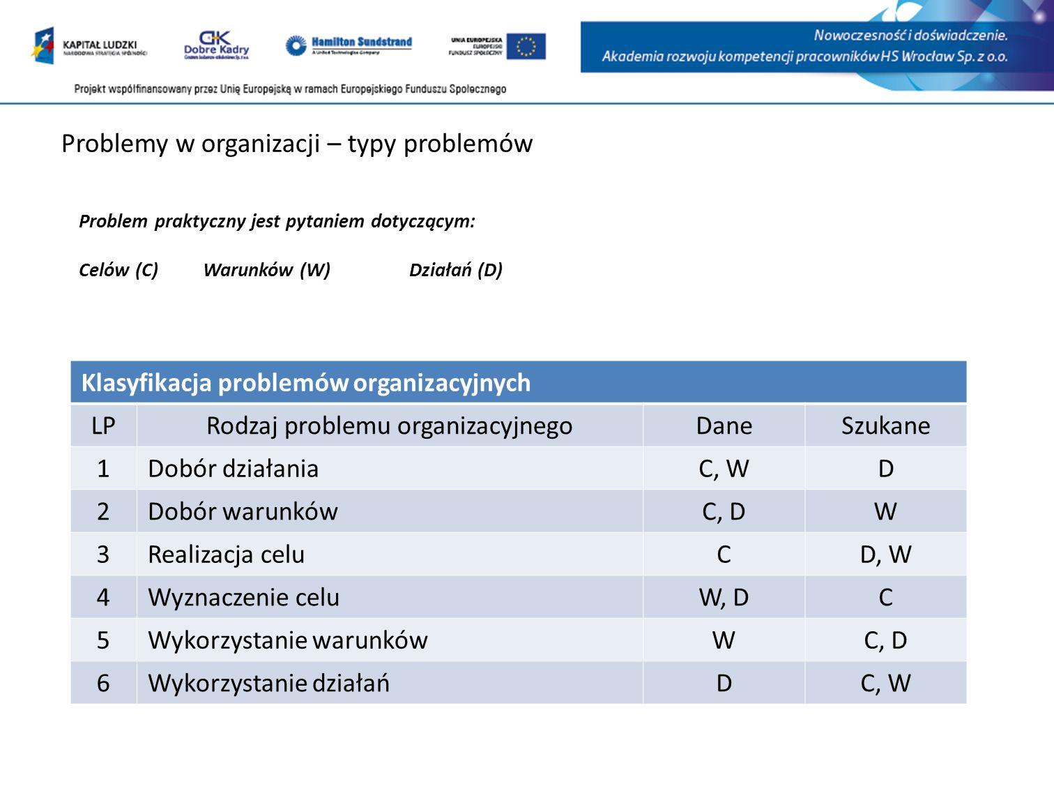 Problemy w organizacji – typy problemów Klasyfikacja problemów organizacyjnych LPRodzaj problemu organizacyjnegoDaneSzukane 1 Dobór działania C, WD 2 Dobór warunków C, DW 3 Realizacja celu CD, W 4 Wyznaczenie celu W, DC 5 Wykorzystanie warunków WC, D 6 Wykorzystanie działań DC, W Problem praktyczny jest pytaniem dotyczącym: Celów (C)Warunków (W)Działań (D)