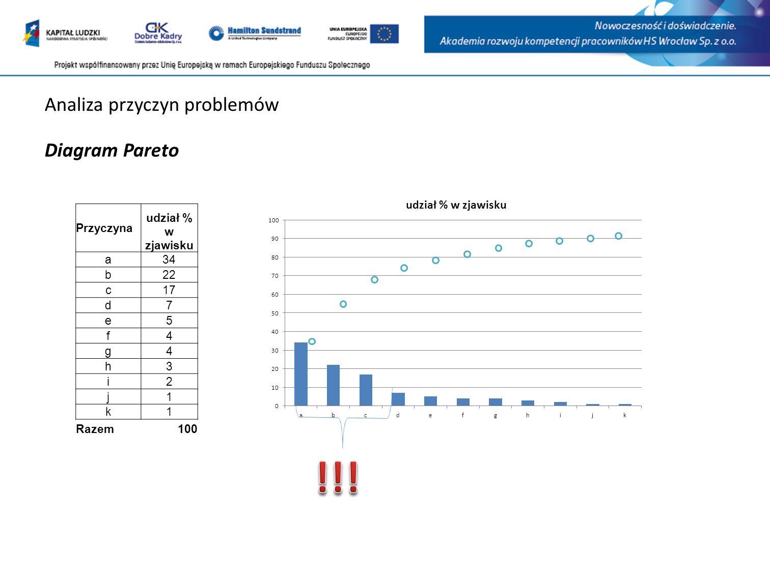 Analiza przyczyn problemów Diagram Pareto Przyczyna udział % w zjawisku a34 b22 c17 d7 e5 f4 g4 h3 i2 j1 k1 Razem100