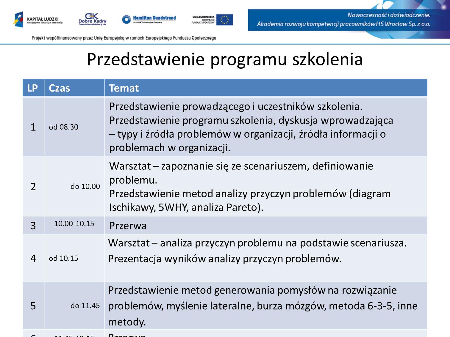 Przedstawienie programu szkolenia LPCzasTemat 1 od 08.30 Przedstawienie prowadzącego i uczestników szkolenia.