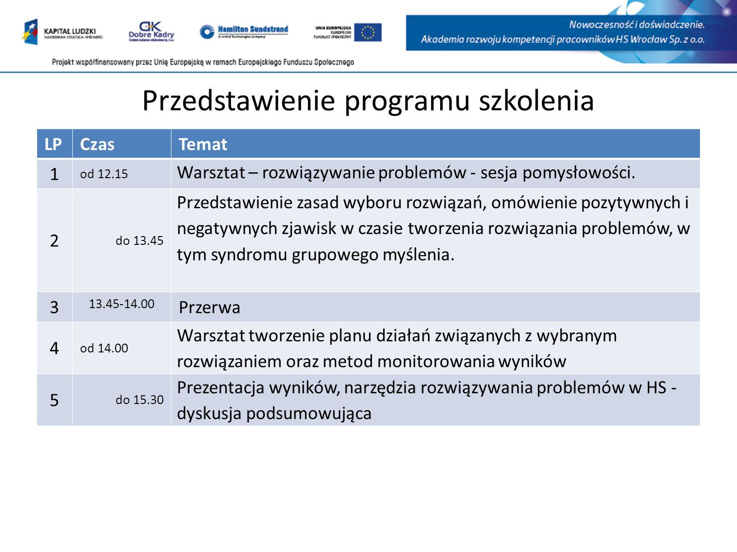 Przedstawienie programu szkolenia LPCzasTemat 1 od 12.15 Warsztat – rozwiązywanie problemów - sesja pomysłowości.