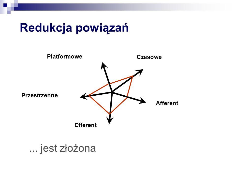 Redukcja powiązań... jest złożona Efferent Afferent Platformowe Czasowe Przestrzenne