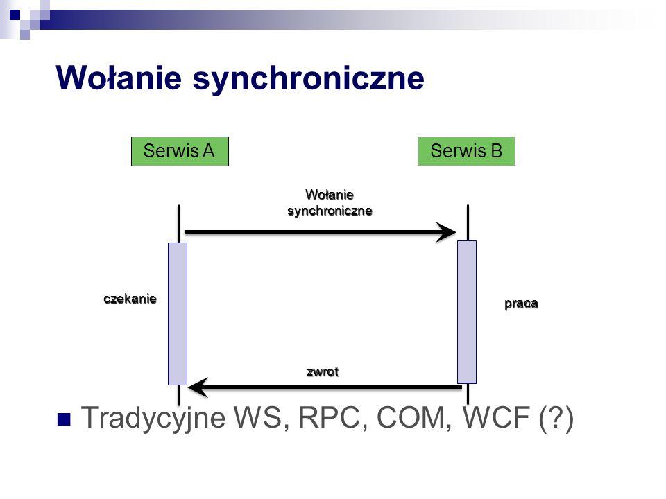 Wołanie synchroniczne Tradycyjne WS, RPC, COM, WCF (?) Serwis A Wołanie synchroniczne czekanie praca zwrot Serwis B
