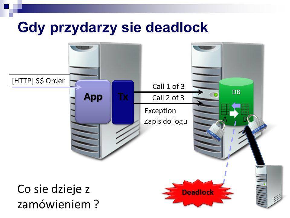 TxTx AppApp [HTTP] $$ Order Gdy przydarzy sie deadlock DBDB Call 1 of 3DeadlockDeadlock Exception Zapis do logu AB Call 2 of 3 Co sie dzieje z zamówie