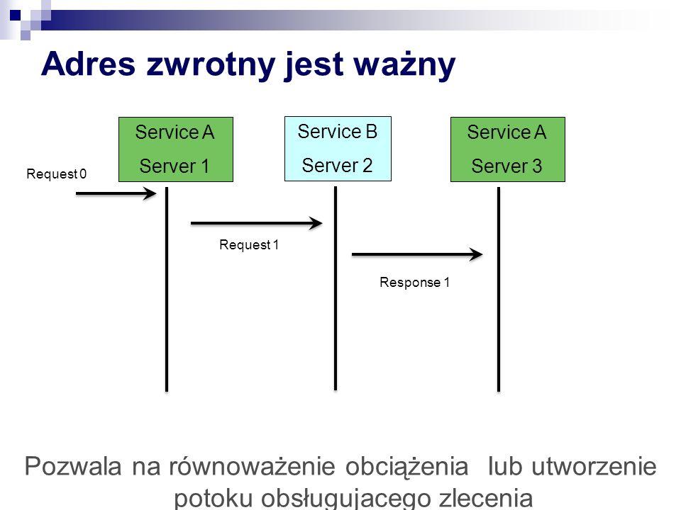 Adres zwrotny jest ważny Service B Server 2 Service A Server 1 Request 0 Request 1 Service A Server 3 Response 1 Pozwala na równoważenie obciążenia Iu