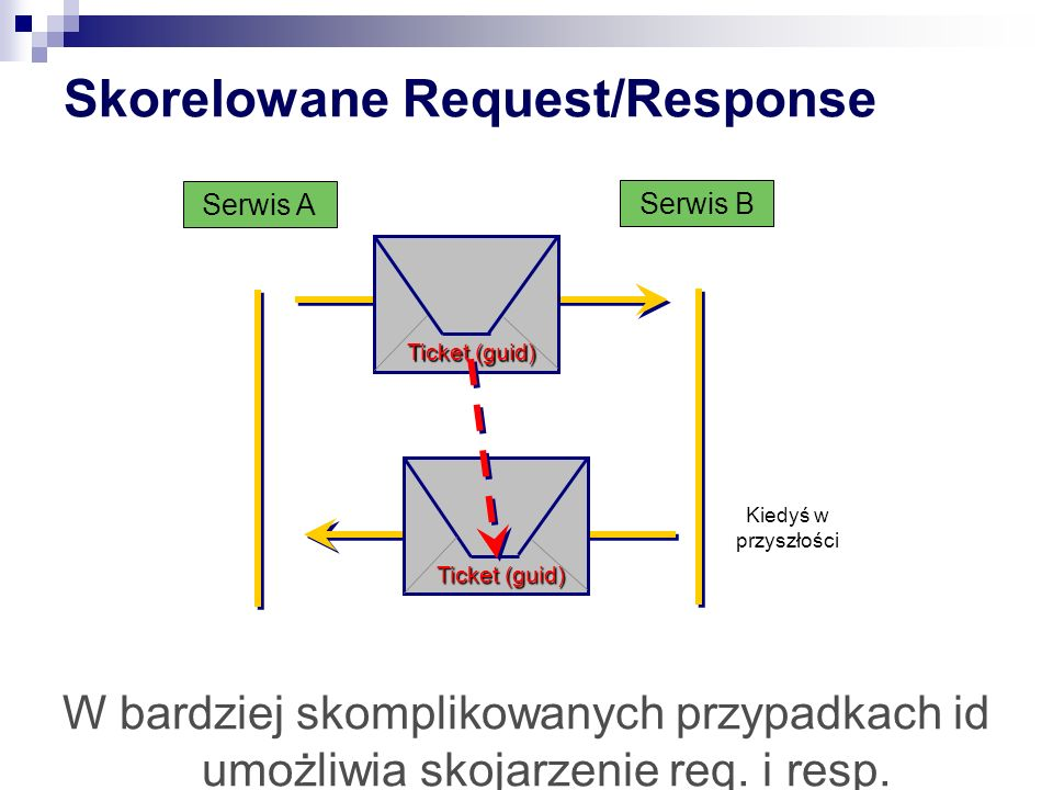 Skorelowane Request/Response Serwis B Kiedyś w przyszłości Serwis A Ticket (guid) W bardziej skomplikowanych przypadkach id umożliwia skojarzenie req.