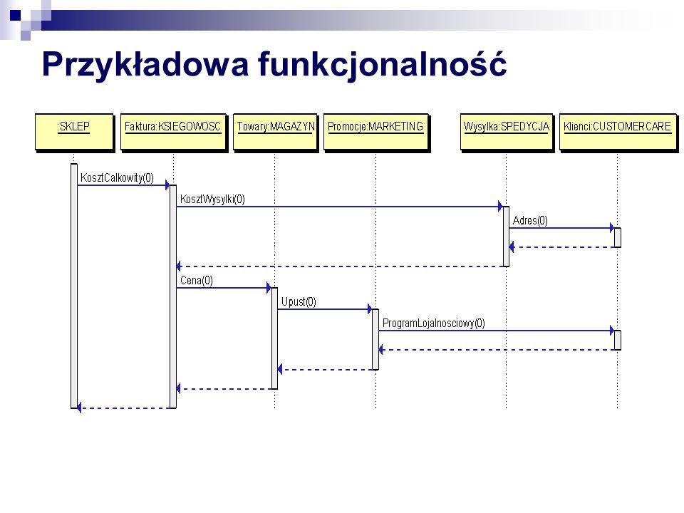 Kilka scenariuszy Zmiana szczegółów implementacyjnych serwisu Zmiana (deplyment) komponentu od którego zależy wiele serwisów Upadek bazy = timeout + utrata danych Deadlock = rollback transakcji Upadek serwisu = blad przy wywołaniu