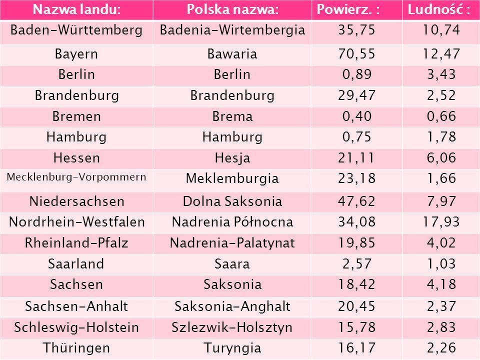 Nazwa landu:Polska nazwa:Powierz. :Ludność : Baden-WürttembergBadenia-Wirtembergia35,7510,74 BayernBawaria70,5512,47 Berlin 0,893,43 Brandenburg 29,47