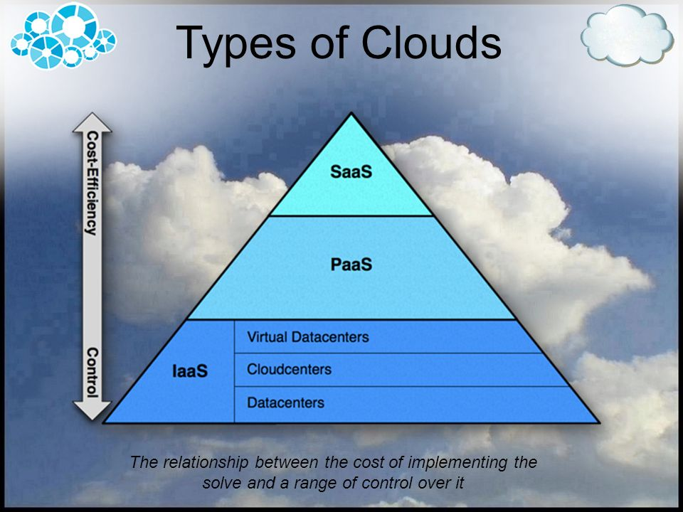The relationship between the cost of implementing the solve and a range of control over it Types of Clouds
