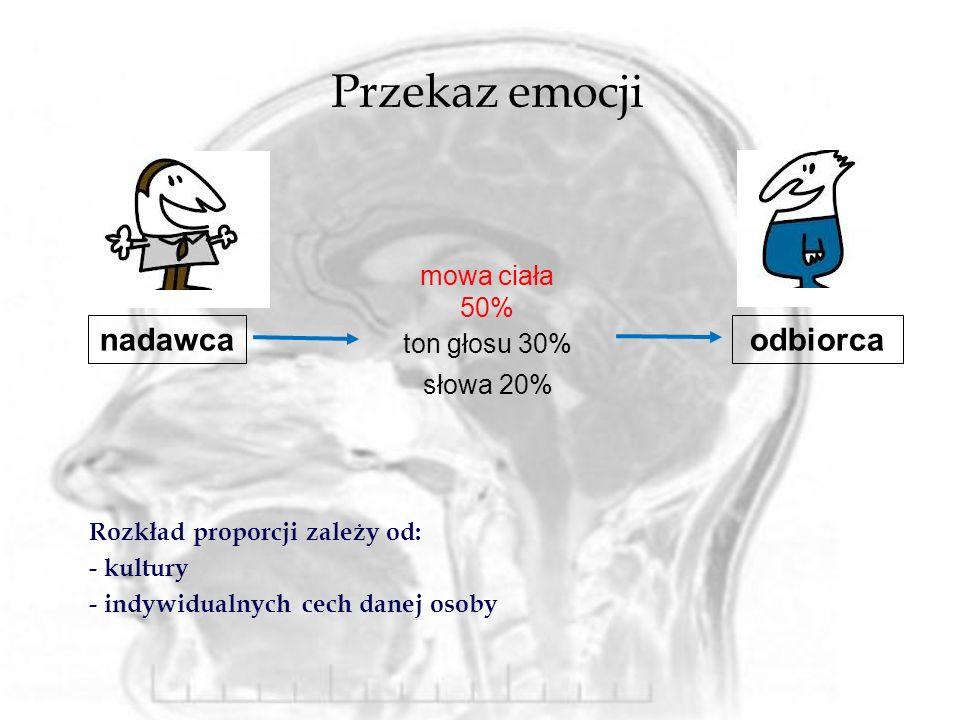 Przekaz emocji Rozkład proporcji zależy od: - kultury - indywidualnych cech danej osoby nadawca mowa ciała 50% ton głosu 30% słowa 20% odbiorca